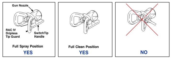 The correct position for the Graco SwitchTip is pointing forward for spraying and reverse for cleaning. DO NOT trigger the gun with the tip not pushed fully in or turned diagonally